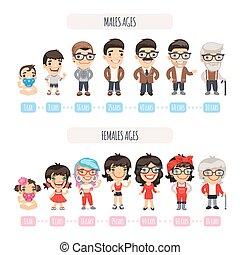 generaties, karakters, set