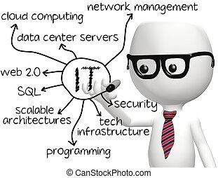 informatie, programmeur, technologie, informatietechnologie, tekening