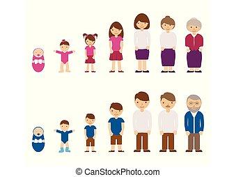 vector, het verouderen, leven, concept, oud, karakters, mensen., -, tiener, illustratie, kindertijd, age., jonge, vrouw, mannelijke , vrouwelijke volwassene, man, kind, baby, cyclus